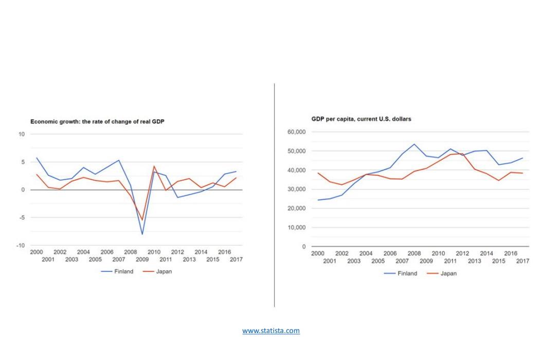 日本とフィンランドの1人あたりGDPの推移